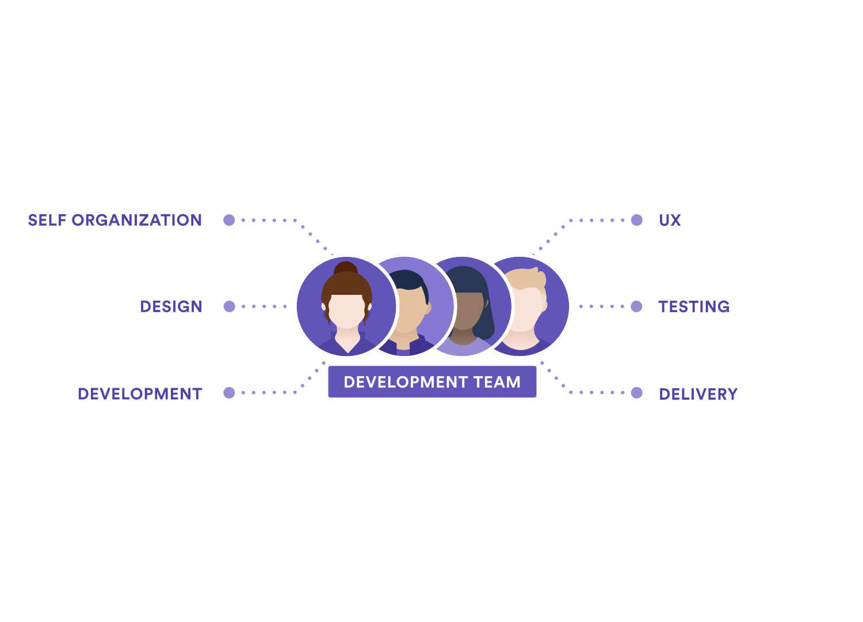 Un diagramme indiquant les responsabilités de l'équipe de développement: auto-organisation, conception, développement, expérience utilisateur, tests, déploiement.