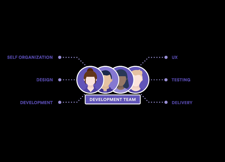 Diagrama que mostra as responsabilidades da equipe de desenvolvimento: auto-organização, design, desenvolvimento, UX, teste e implementação.