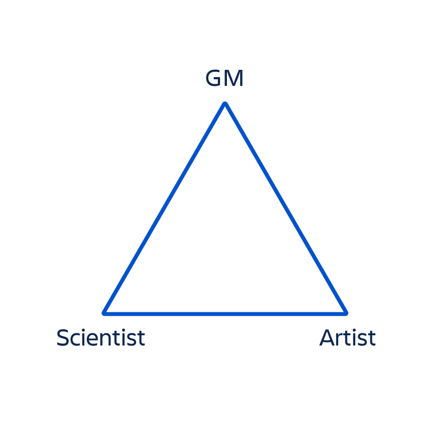 Pm Triangle: scientist, gm, artist