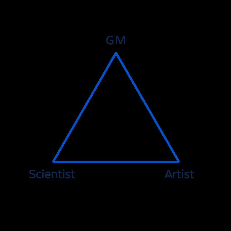 Pm Triangle: scientist, gm, artist