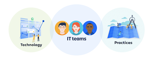 Diagram showing IT teams at the center of ITSM technology and practices