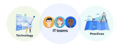 ITSM テクノロジーとプラクティスの中心にある IT チームを示す図