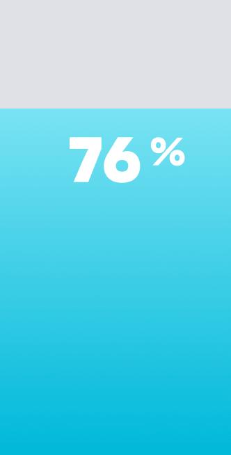 76% bar