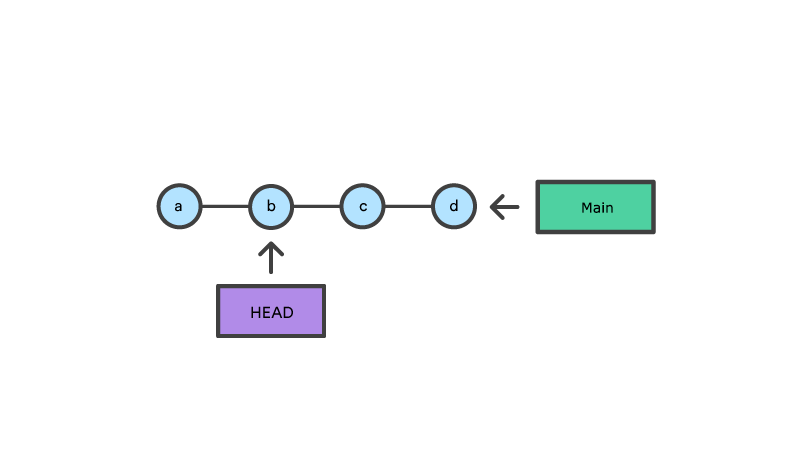4 nodes with main pointing at last node and head pointing at 2nd node