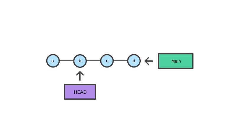 """4 Knoten, """"Main"""" zeigt auf den letzten Knoten, """"HEAD"""" zeigt auf den zweiten Knoten"""