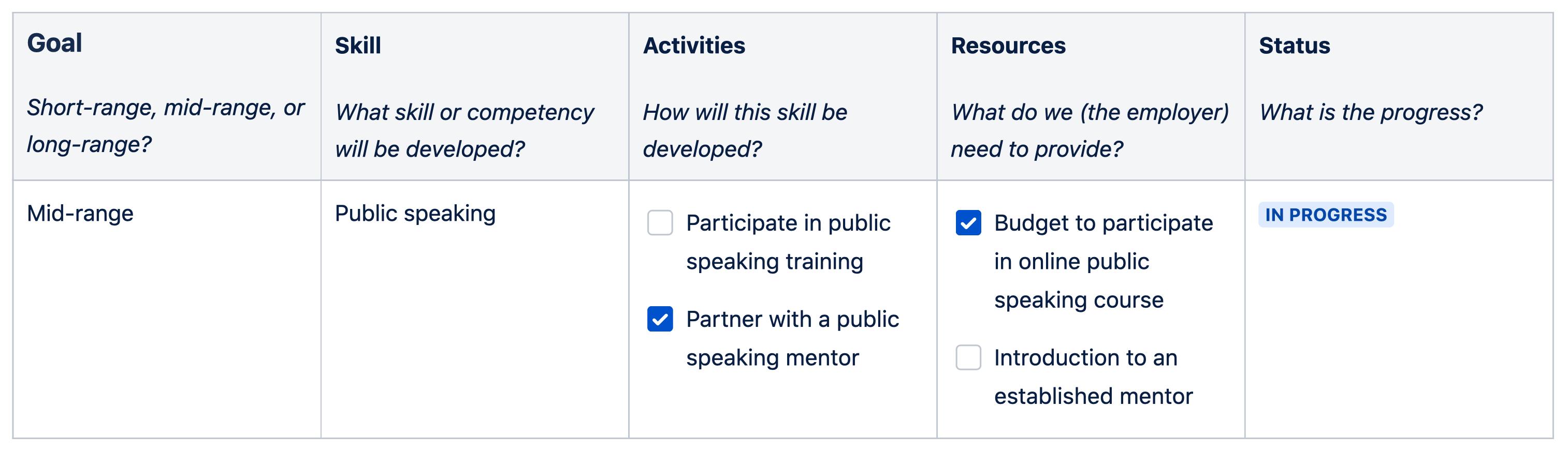 Employee development plan chart