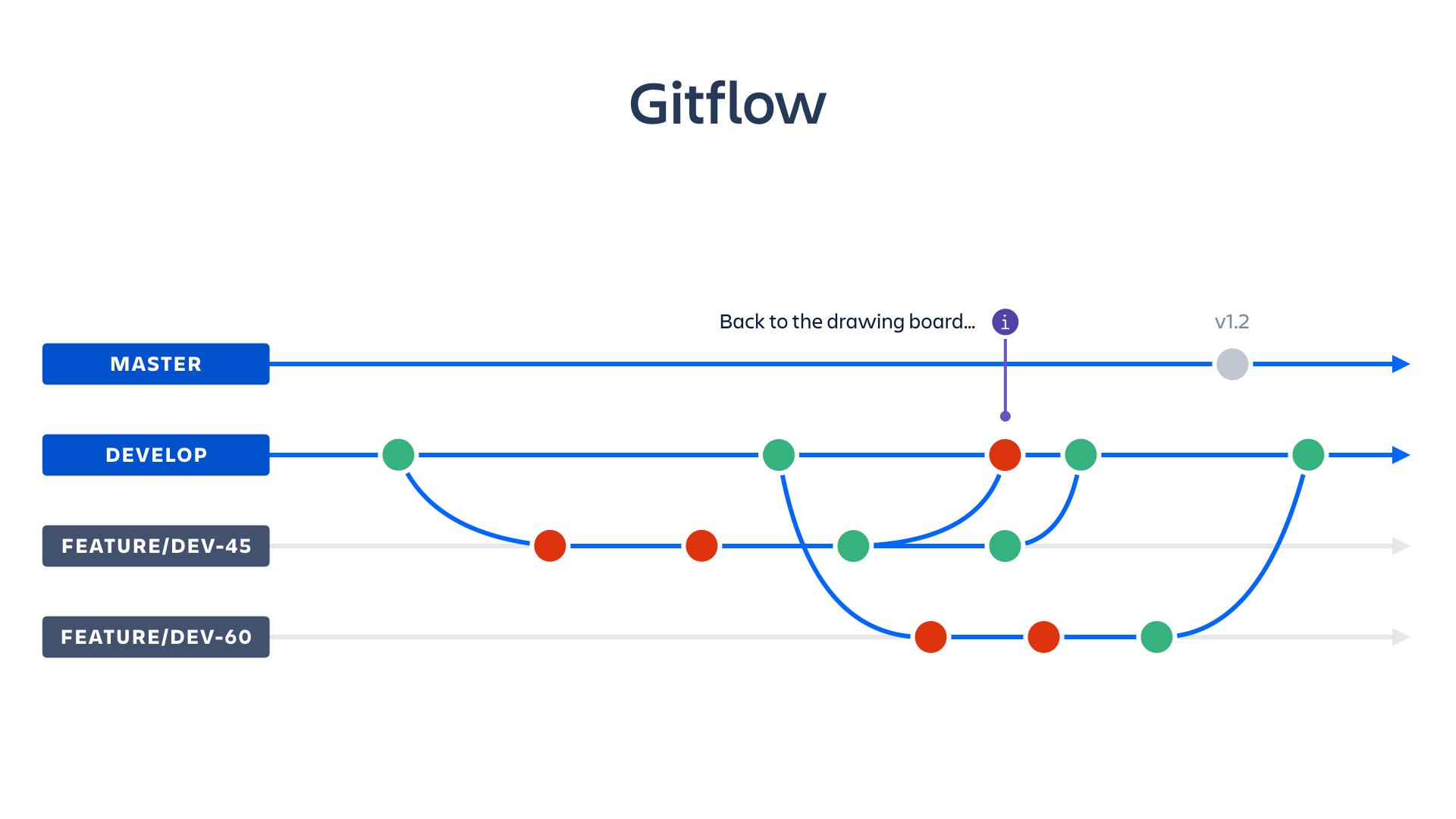 Captura de pantalla de Gitflow | CI/CD de Atlassian