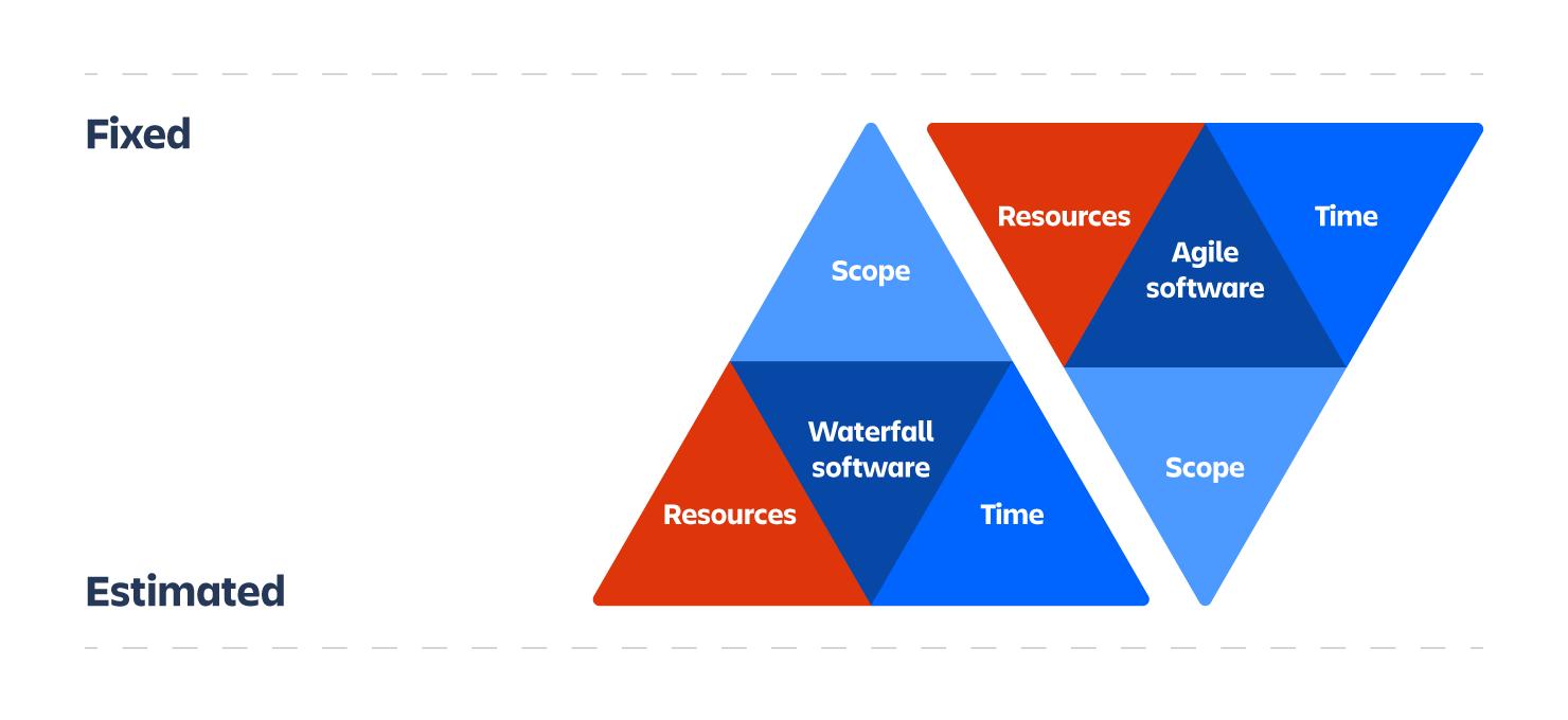 Metodología ágil o en cascada | Orientador ágil de Atlassian