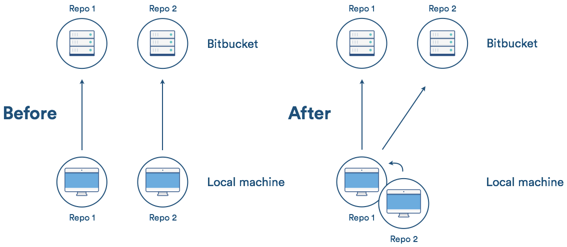A diagram showing the interaction between two repositories before and after using Git Subtree.