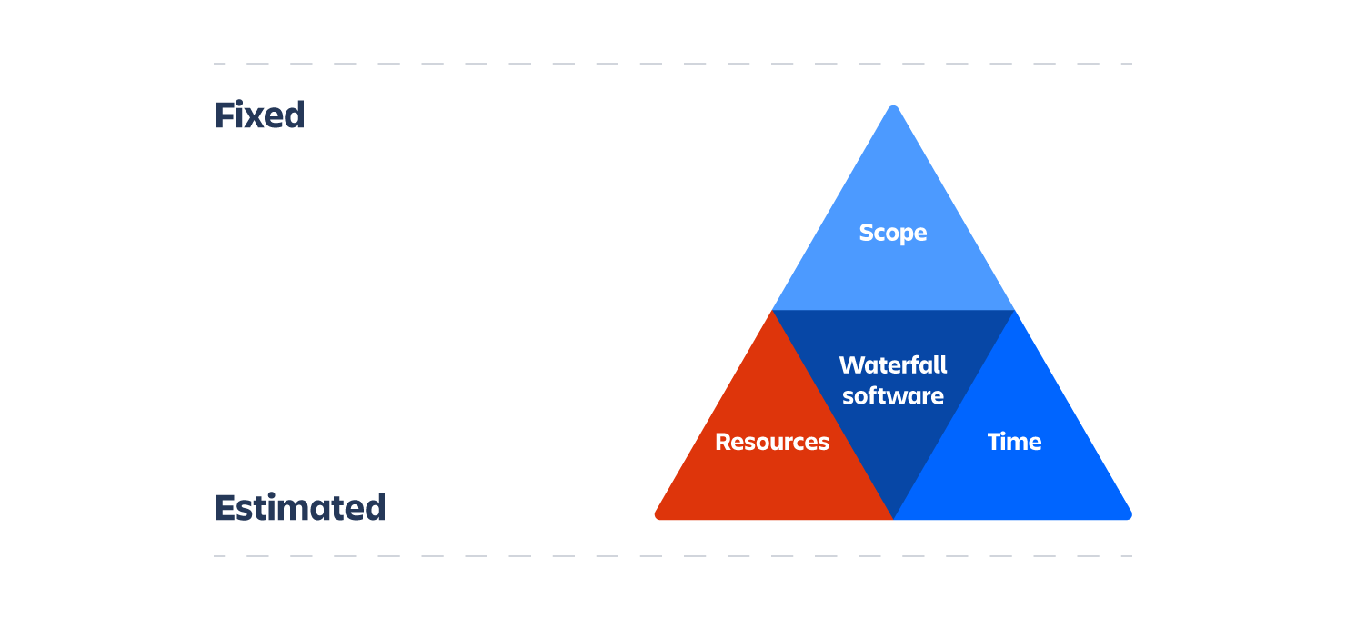 Triángulo de hierro en cascada | Orientador ágil de Atlassian