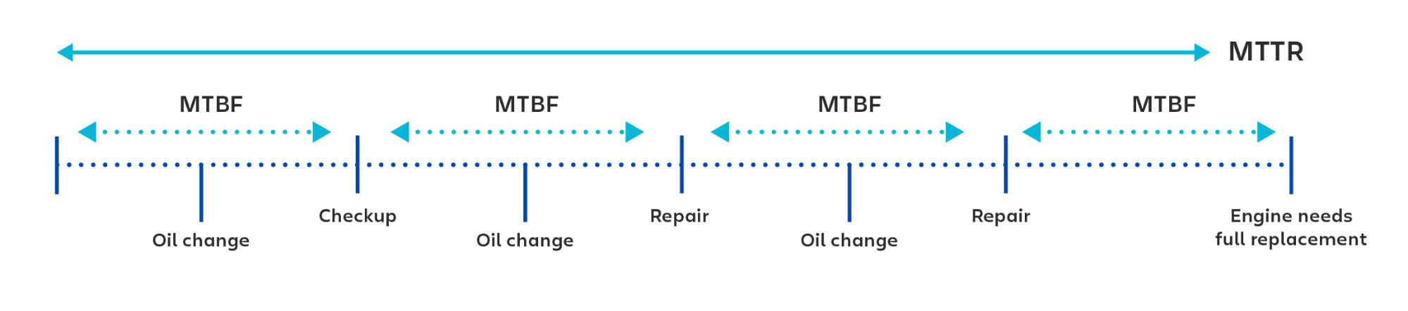 Ejemplo visual del uso de MTBF (tiempo medio entre fallos) al calcular el tiempo entre cada comprobación o reparación.
