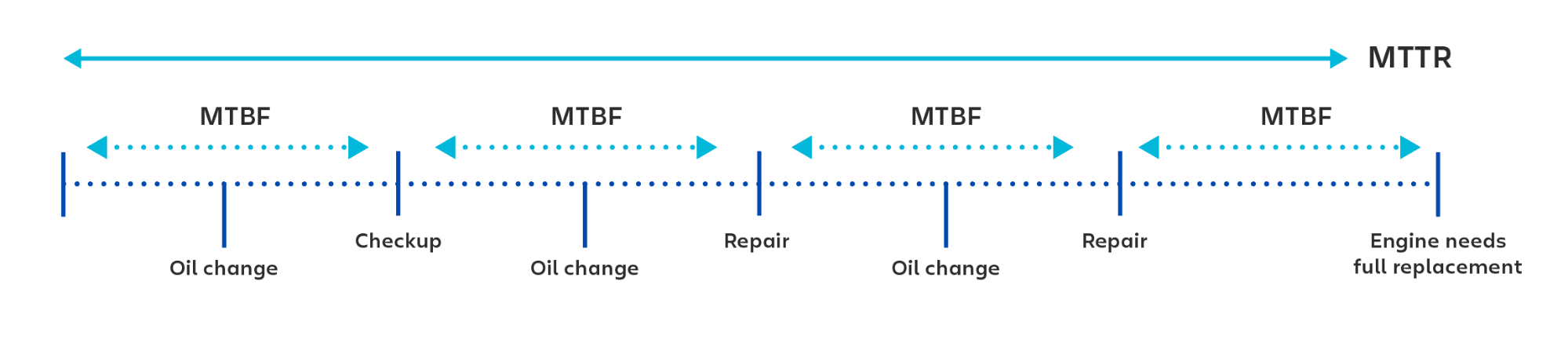 各チェックアップまたは修復の間の時間を計算する際の MTBF (平均故障間隔) の利用の視覚的な例。