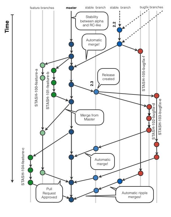 Full branching model