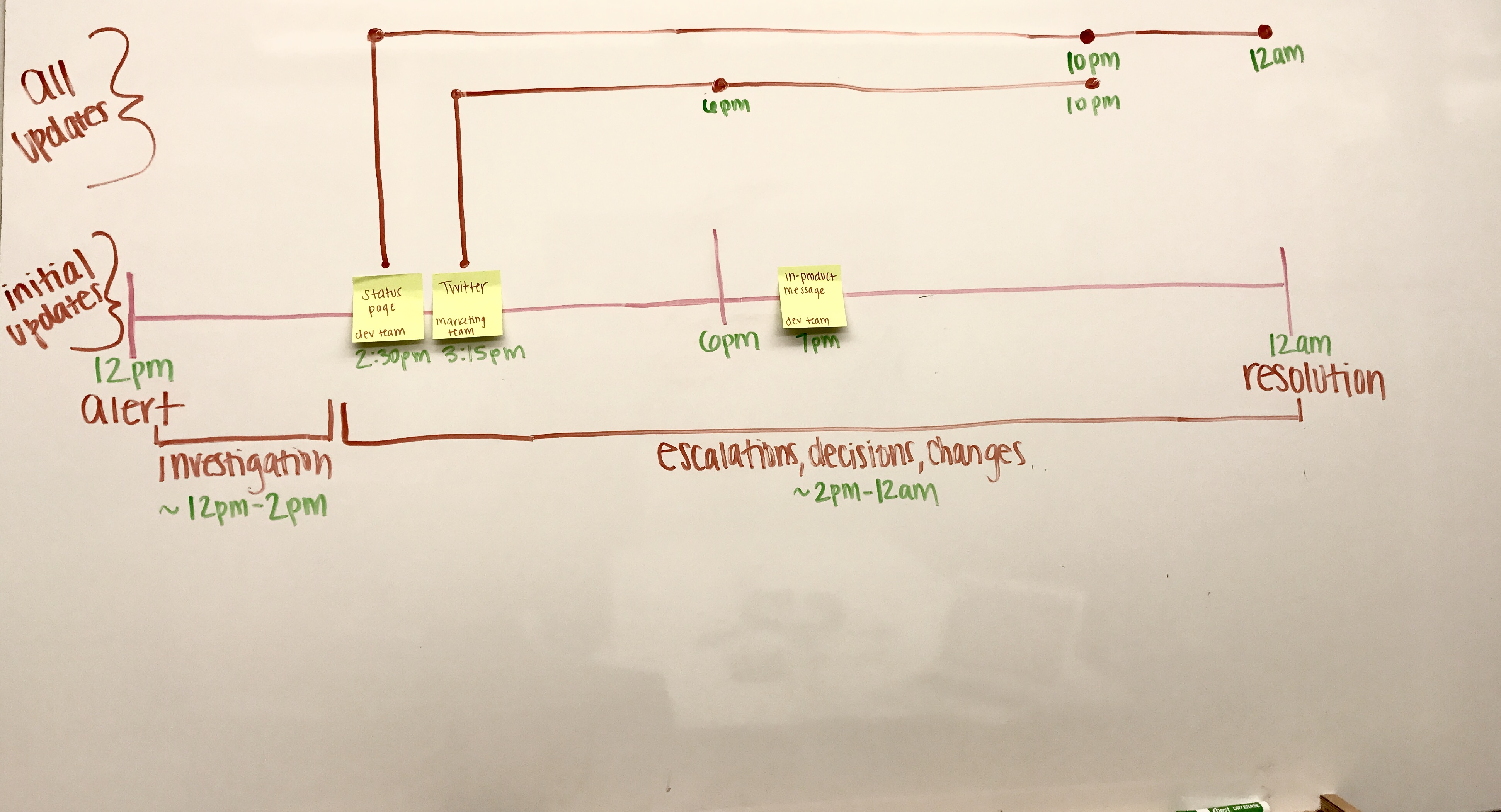 Example incident response communications timeline