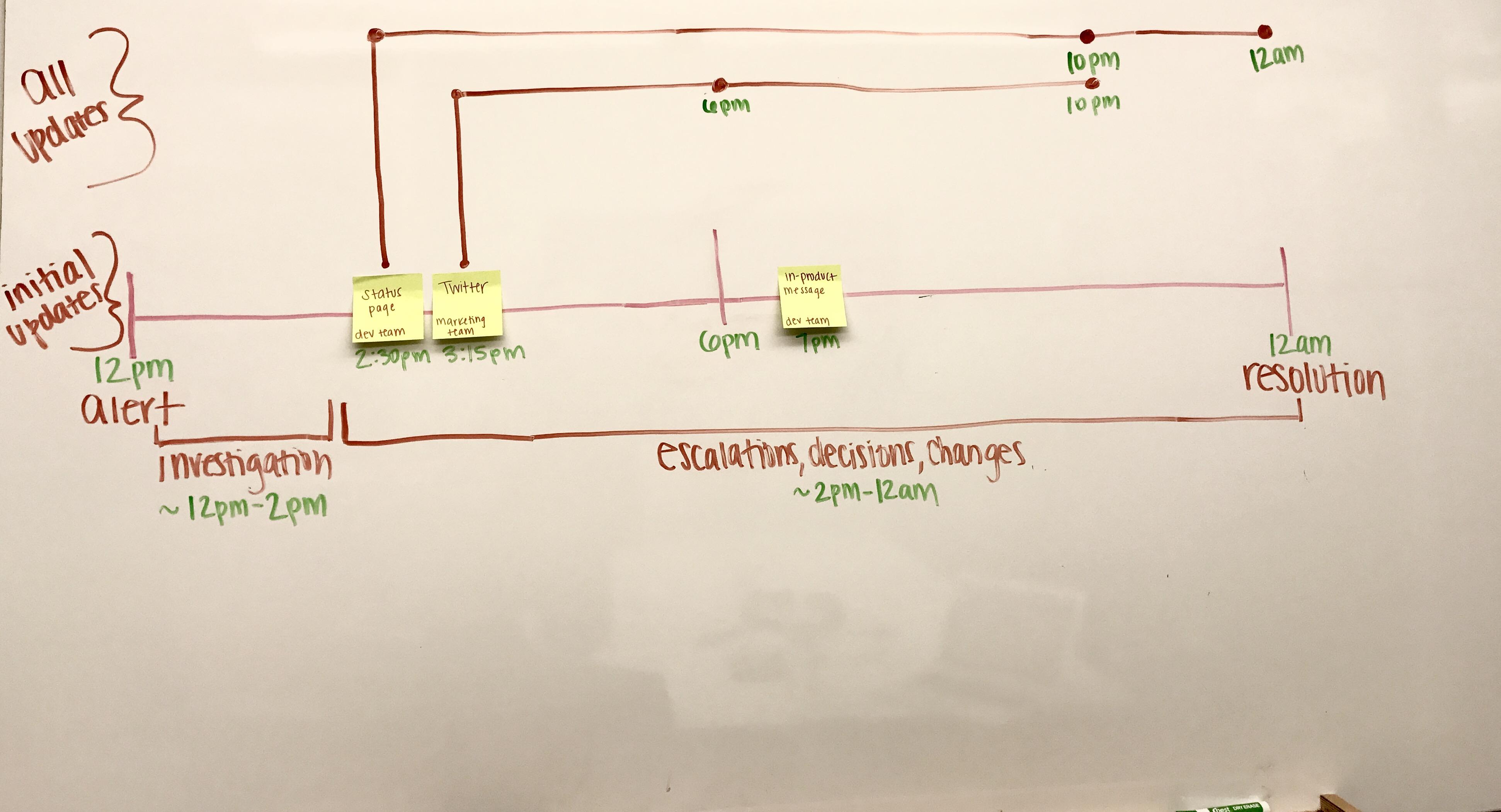 Пример графика информирования при реагировании на инцидент