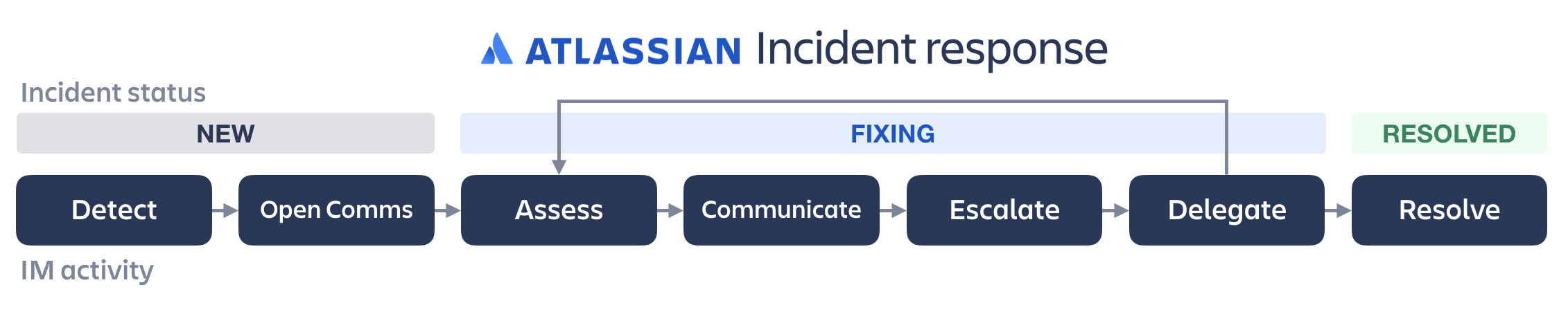 Workflow of Atlassian incident response from new to fixing to resolved