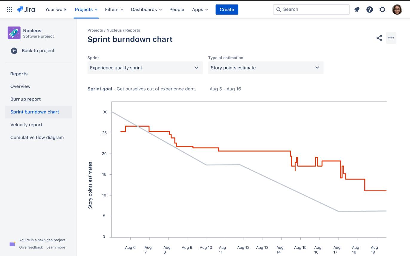 Grafico burn-down dello sprint