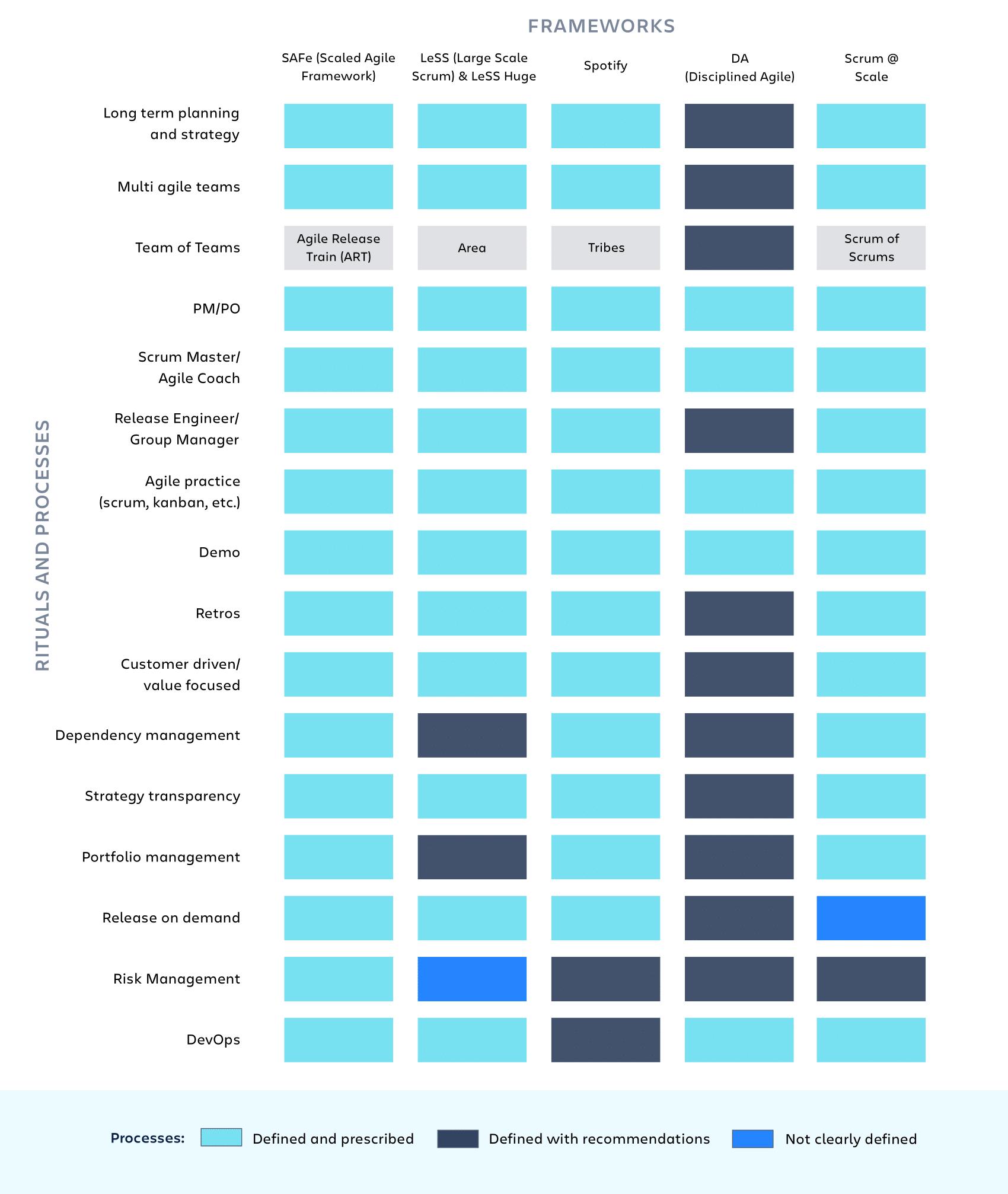 Agile at Scale Rituals chart