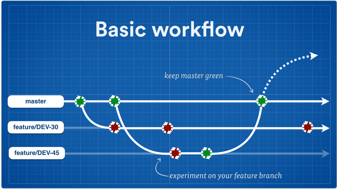 Feature branching workflows for continuous delivery atlassian basic workflow screenshot ccuart Image collections