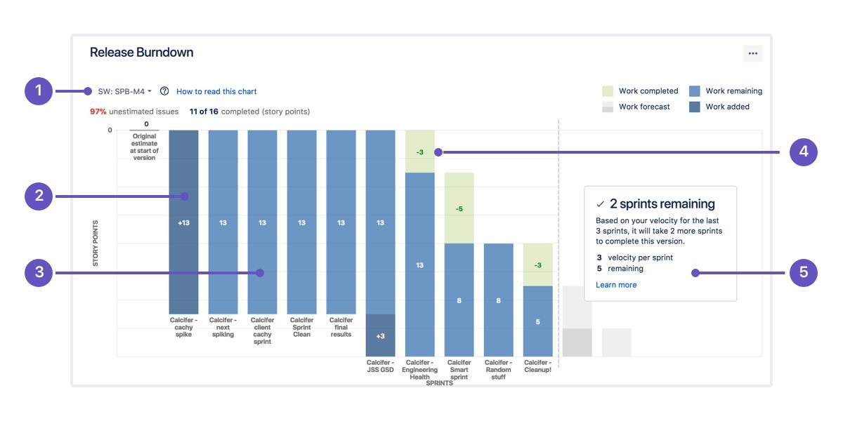 Release-Burndown-Chart