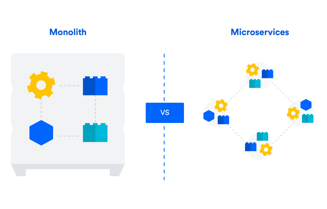 A diagram showing the difference between a monoliths and microservices in continuous delivery.