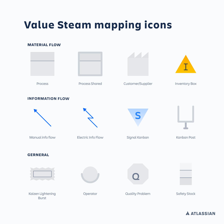 Un gráfico que muestra los símbolos más habituales en los mapas de flujo de valor | CI/CD de Atlassian