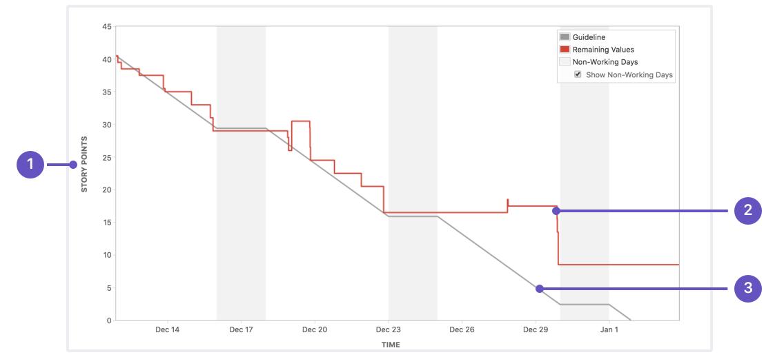 Explication du graphique d'avancement du sprint