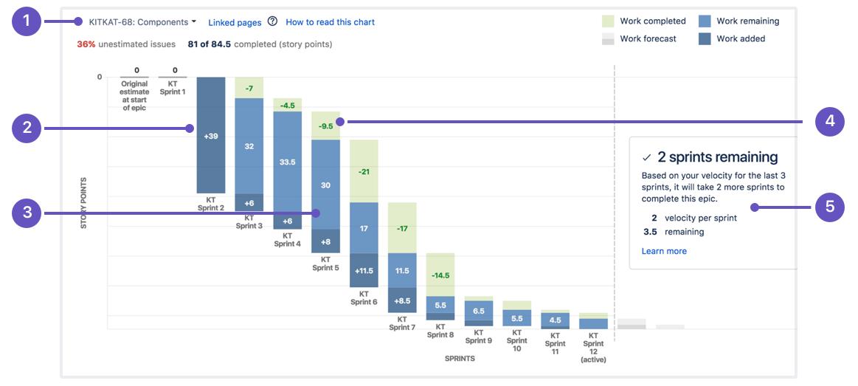 Understanding the epic burndown chart