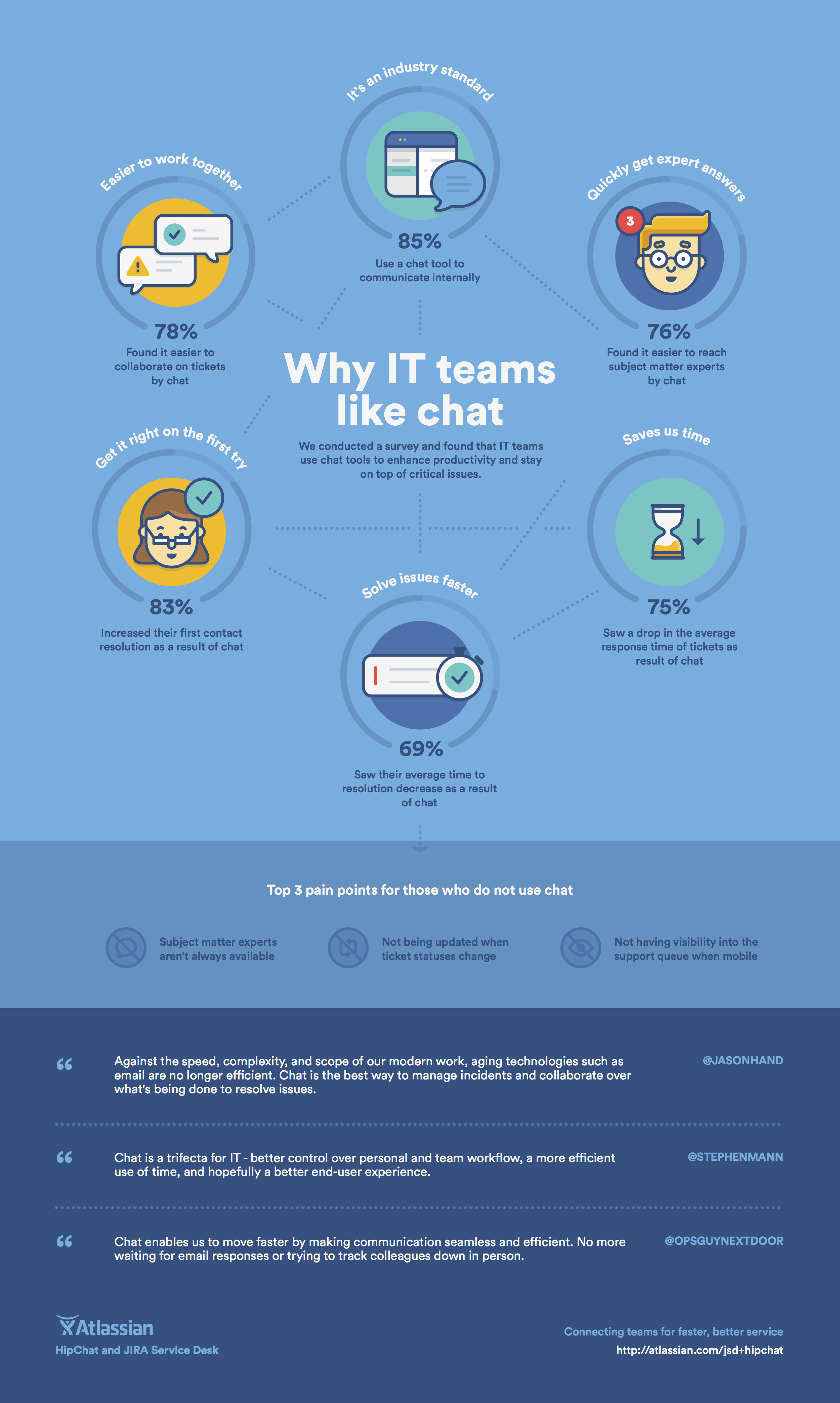 Infographic showing statistics about why IT teams like chat software