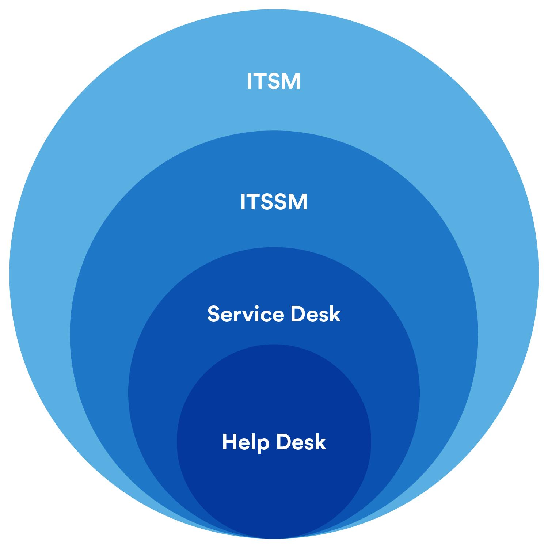 Help desk vs. service desk vs. ITSM: What's the difference? Part 2 ...