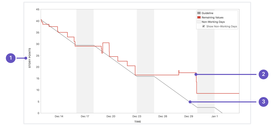 Understanding the sprint burndown chart