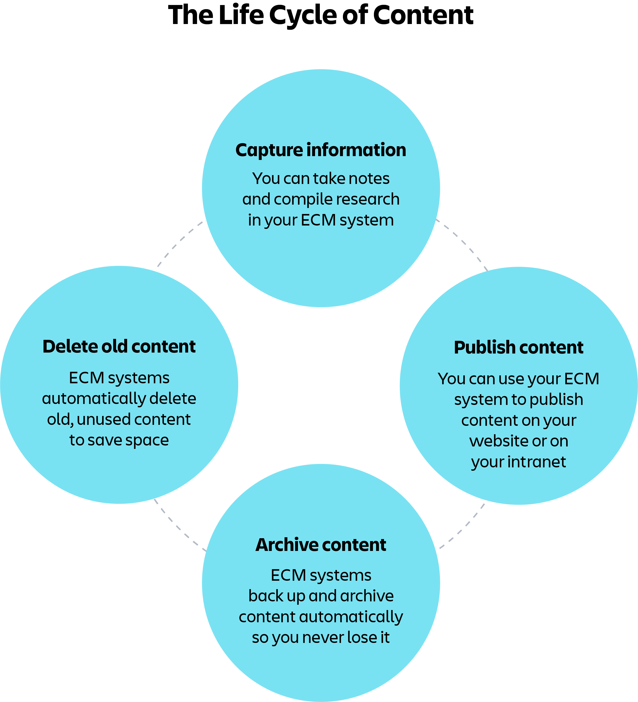 diagram-of-content-management-life-cycle