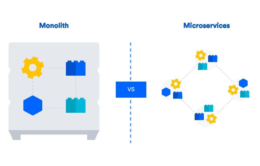 継続的なデリバリーにおけるモノリスとマイクロサービスの違いを示す図。