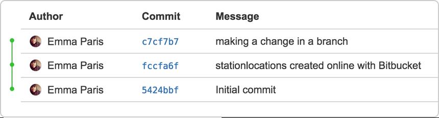 Commit activity