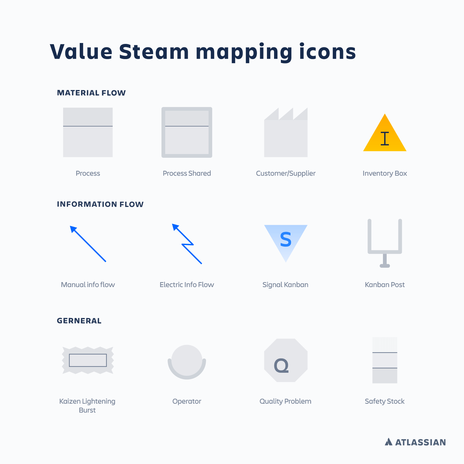 A chart showing the symbols commonly used on Value Stream Maps | Atlassian CI/CD